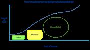 LooselyFollow_Diagram1